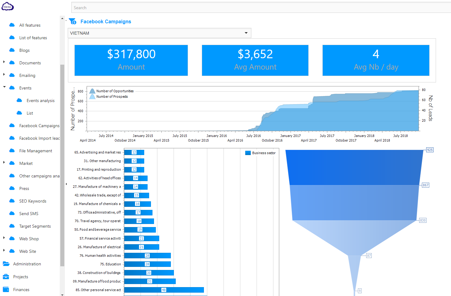 AtemisCloud | 2.Marketing | Facebook | Campaigns dashboard
