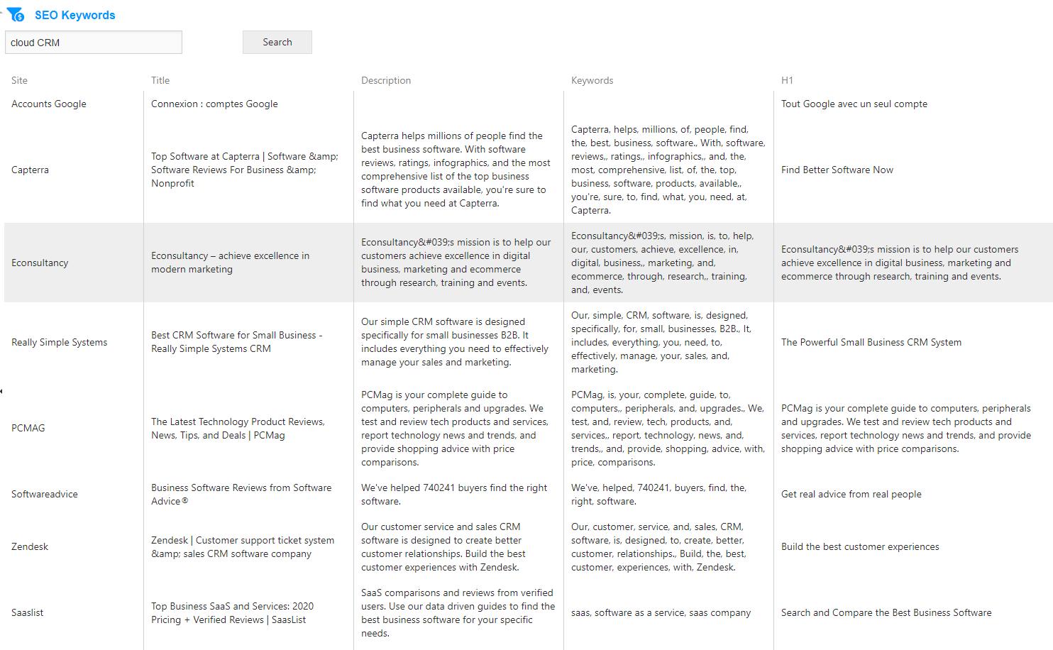 AtemisCloud | 2.Marketing | SEO Keywords