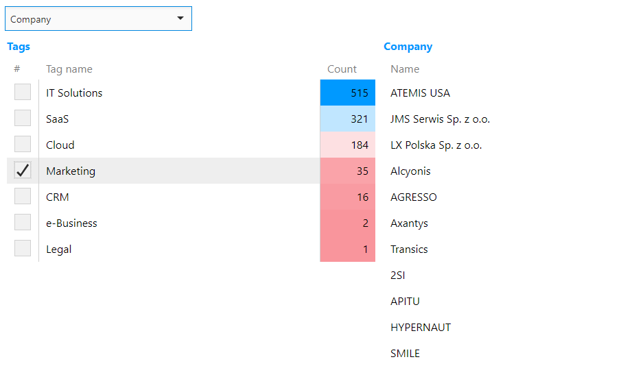AtemisCloud | 1.CRM | Tokens Analysis